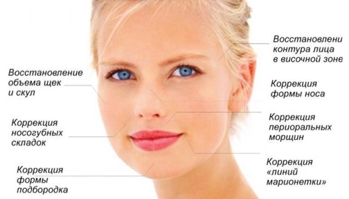 Липофиллинг решает целый ряд возрастных проблем с кожей